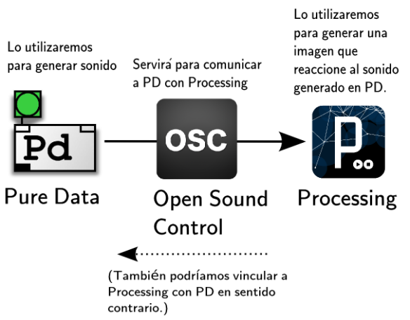 diagrama-pd-osc-processing